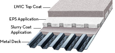 Roofing Applications Aerix Industries