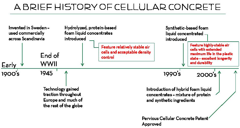 Llc Concrete Division Cellular Mearlcrete : Aerix industries biography